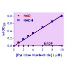 EnzyChrom™ NAD/NADH Assay Kit