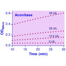 EnzyChrom™ Aconitase Assay Kit
