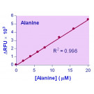 EnzyChrom™ L-Alanine Assay Kit