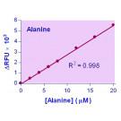EnzyChrom™ L-Alanine Assay Kit
