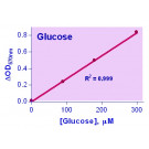 EnzyChrom™ Glucose Assay Kit