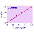 EnzyChrom™ Lactate Assay Kit