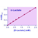 EnzyChrom™ D-Lactate Assay Kit