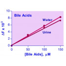 EnzyFluo™ Bile Acid Assay Kit