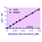EnzyFluo™ NAD/NADH Assay Kit