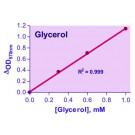 EnzyChrom™ Glycerol Assay Kit