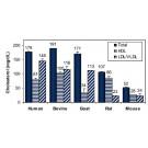 EnzyChrom™ HDL and LDL/VLDL Assay Kit