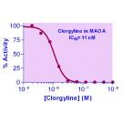 EnzyChrom™ Monoamine Oxidase Inhibitor Screening Kit