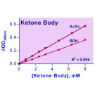 EnzyChrom™ Ketone Body Assay Kit