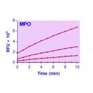 EnzyFluoTM Myeloperoxidase Assay Kit