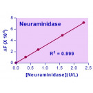 EnzyChrom™ Neuraminidase Assay Kit