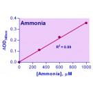EnzyChrom™ Ammonia Assay Kit