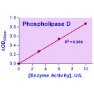 EnzyChrom™ Phospholipase D Assay Kit