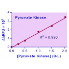 EnzyChrom™ Pyruvate Kinase Assay Kit