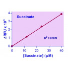 EnzyChrom™ Succinate Assay Kit