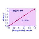 EnzyChrom™ Triglyceride Assay Kit