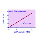 QuantiFluo™ Acid Phosphatase Assay Kit