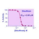 QuantiChrom™ Aldehyde Dehydrogenase Inhibitor Screening Kit