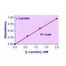 PractiChrom™ L-Lactate Assay Kit
