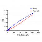 Nitric Oxide (NO) Colorimetric Assay kit